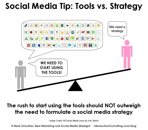 Tools vs. Strategy